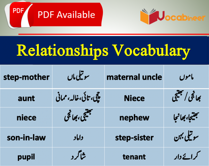 Relationship Vocabulary with Urdu meanings .Family relations chart. Family members in english. Family member's list. Family vocabulary
