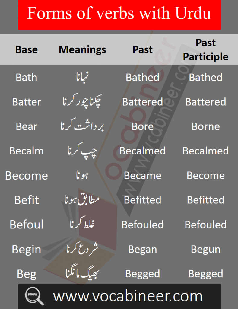 Daily Used English to Urdu Vocabulary PDF