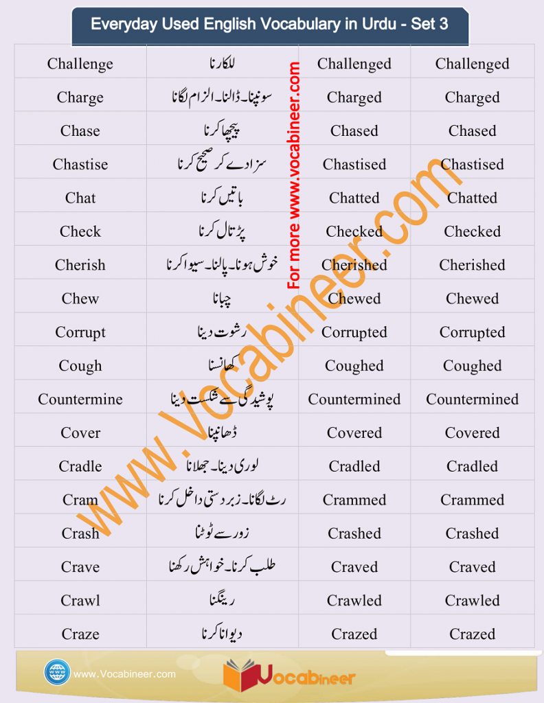 Everyday Used English Vocabulary in Urdu PDF - Set 3