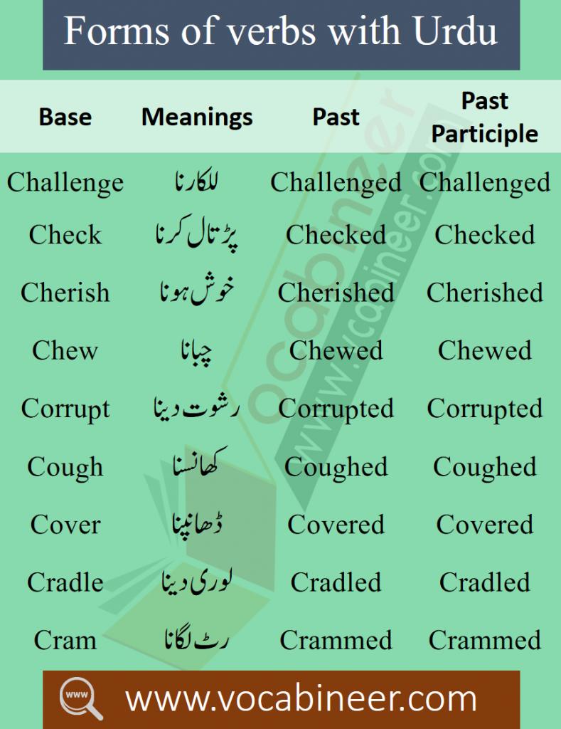 Everyday Used English Vocabulary in Urdu PDF - Set 3