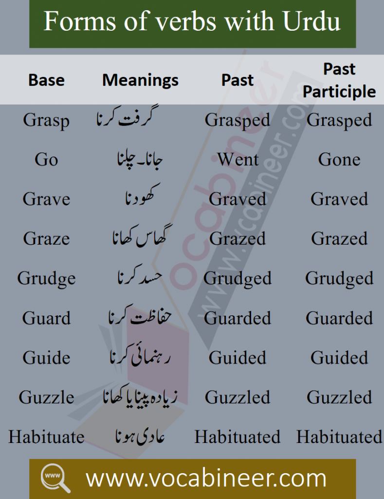 Basic English Words with Urdu Meanings, Important Spoken English Words, Spoken English Words, Kids Vocabulary, Urdu Words in English, English Vocabulary PDF, 5000 Important English Words with Meanings PDF, 5000 most used words for spoken English, Online Spoken English Course in Pakistan, Basic English words with meanings Download PDF, English Vocabulary in Urdu PDF, English to Urdu Words With PDF, Most important English Words with Urdu PDF, 2000 Basic Words with Urdu meanings, English vocabulary for beginners PDF, ESL English words PDF, Spoken English words PDF, Most important words with Urdu meanings PDF, English words list with Urdu meanings Download PDF, English words list PDF, Vocabulary list PDF, 1200 Forms of Verbs with Urdu PDF, Basic English words PDF Book, Book for beginner English learners PDF, IELTS Vocabulary words with meanings PDF, CSS English Vocabulary Words PDF, DAWN English words with meanings, 1200 Verbs with meanings, Common English words for spoken English PDF, English to Hindi words PDF, Daily used Hindi to English words PDF, English translation with Urdu meanings PDF, English to Urdu translation Book Download PDF