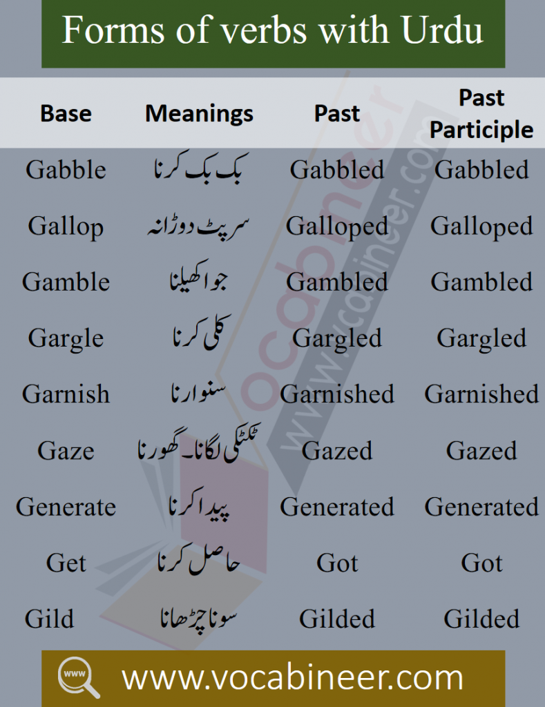 Forms of verbs with Urdu meaning Download PDF for beginners with Urdu translation. 1000 Forms of verbs with Urdu meaning with v1, v2, v3.