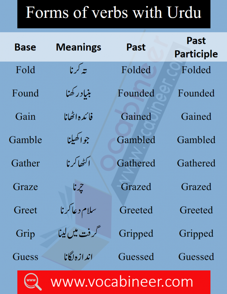 A to Z Basic Urdu to English Words with Three forms PDF, Basic English Words with Urdu Meanings, Important Spoken English Words, Spoken English Words, Kids Vocabulary, Urdu Words in English, English Vocabulary PDF, 5000 Important English Words with Meanings PDF, 5000 most used words for spoken English, Online Spoken English Course in Pakistan, Basic English words with meanings Download PDF, English Vocabulary in Urdu PDF, English to Urdu Words With PDF, Most important English Words with Urdu PDF, 2000 Basic Words with Urdu meanings, English vocabulary for beginners PDF, ESL English words PDF, Spoken English words PDF, Most important words with Urdu meanings PDF, English words list with Urdu meanings Download PDF, English words list PDF, Vocabulary list PDF, 1200 Forms of Verbs with Urdu PDF, Basic English words PDF Book, Book for beginner English learners PDF, IELTS Vocabulary words with meanings PDF, CSS English Vocabulary Words PDF, DAWN English words with meanings, 1200 Verbs with meanings, Common English words for spoken English PDF, English to Hindi words PDF, Daily used Hindi to English words PDF, English translation with Urdu meanings PDF, English to Urdu translation Book Download PDF