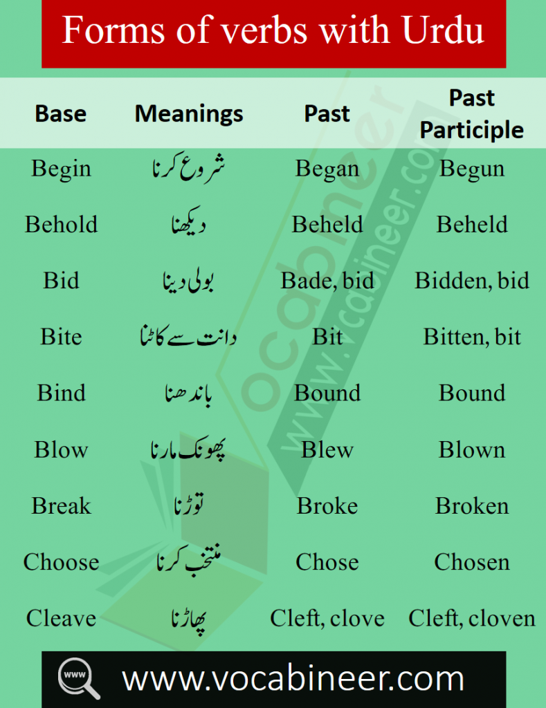 English to Urdu words, Words with Urdu meanings, English words in Urdu, CSS Vocabulary, PPSC Vocabulary, IAS Vocabulary, UPSC Vocabulary, Exams Vocabulary, O levels Vocabulary, Spoken English Vocabulary words, English words list PDF, English words collection PDF, Basic English words in Urdu, most important English words, 1000 English words in Urdu, Top English words in Urdu, List of English words PDF, 4000 Most important words for spoken English, Opposite words with meanings in Urdu, List of opposite words in English, Hindi words in English, English to Hindi Words PDF, Forms of verbs with Urdu meanings, kids vocabulary words, three forms of verbs in Hindi PDF, Verbs with Urdu meanings PDF, English verbs with Hindi PDF, Verbs book, English words book download free, English to Urdu words book Download PDF, Daily used English words in Urdu / Hindi PDF