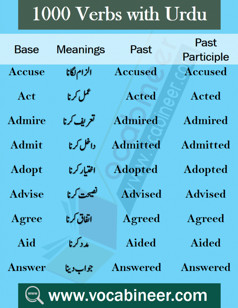 English vocabulary for beginners with Urdu, vocabulary collection with Urdu, Urdu to English vocabulary with PDF, English to Urdu vocabulary with PDF, Vocabulary collection with PDF, Vocabulary with Urdu, 1000 English to Urdu words for daily use, Common English words for daily use, English vocabulary with Urdu PDF, Easy English vocabulary, Most used English words in Urdu, English vocabulary for beginners, English words list with Urdu meanings, English vocabulary collection with Urdu, List of English words in Urdu, Daily used English words with Urdu meanings, Best of English to Urdu vocabulary, Best of English to Hindi vocabulary, Vocabulary collection in Hindi, List of English vocabulary in Hindi, Pictures vocabulary in Urdu, Urdu to English vocabulary with pictures, Pictures vocabulary with Urdu