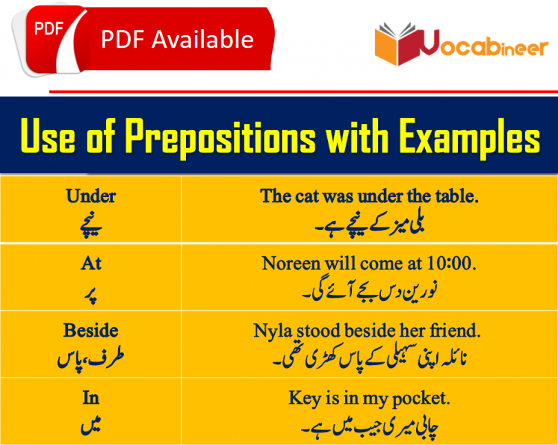 use of prepositions in Urdu / Hindi, All types of prepositions with Urdu Translation PDF, Prepositions uses with Urdu