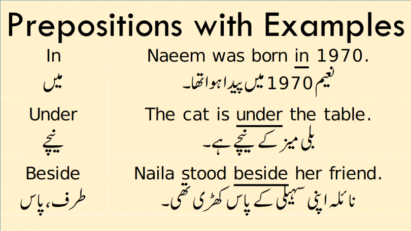 Learn Prepositions Meaning in Urdu with Example Sentences. Use of Prepositions with Examples in Urdu is about the use of different types of prepositions that are used in English with examples and Urdu meanings. Learn prepositions of place and time with Urdu translation and example sentences