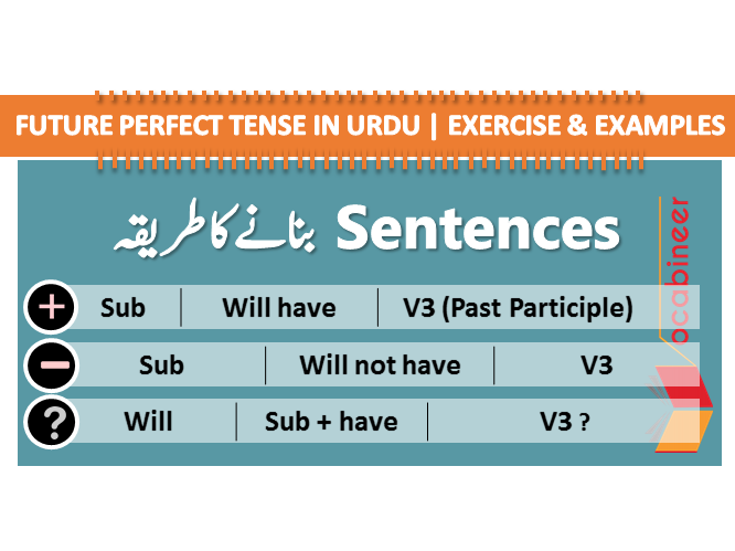 Future Perfect Tense in Urdu Exercise and Examples Sentences with Urdu translation Future Perfect Tense definition and uses with Urdu translation . English Grammar in Urdu, Tenses in Urdu, English speaking course in Urdu, Urdu English Learning