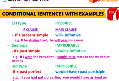 Conditional Sentences with Examples in Urdu. Learn all types of Conditional Sentences ( Zero Conditional Sentences, First Conditional Sentences, Second Conditional Sentences, Third Conditional Sentences) with Urdu translation and examples.