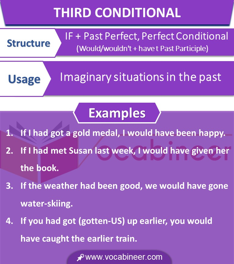Conditional Sentences in Urdu and Hindi with Examples.Conditional Sentences with Examples in Urdu & Hindi Learn all types of Conditional Sentences ( Zero Conditional Sentences, First Conditional Sentences, Second Conditional Sentences, Third Conditional Sentences) with Urdu translation and examples.