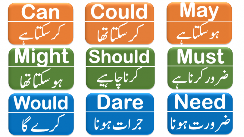 Modal Auxiliary Verbs with Examples in Urdu & Hindi Translation Learn Modal Verbs such as May, Might, Can, Could, Should, Would, Must, Need, & Dare with examples in Hindi & Urdu translation. Auxiliary verbs in Urdu & Hindi, Modal Verbs in Urdu & Hindi