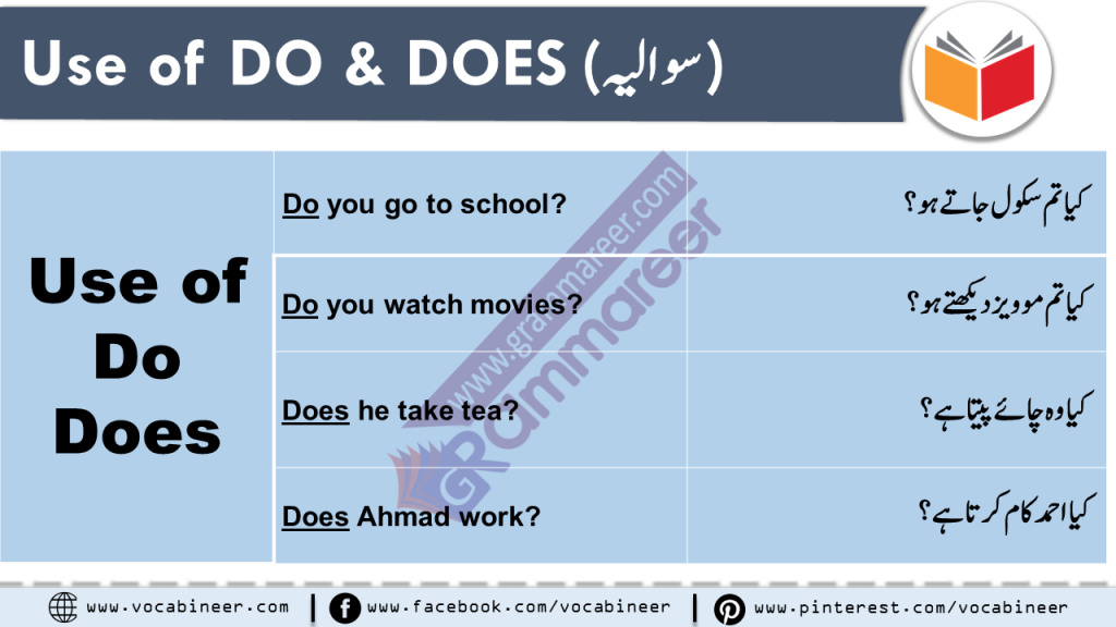 Learn Use of DO DOES DID in Urdu & Hindi with PDF and Video Difference between do & does in Hindi & Urdu, How to Use Do Does and Did in English, Basic English Grammar in Urdu & Hindi Spoken English Course in Hindi and Urdu