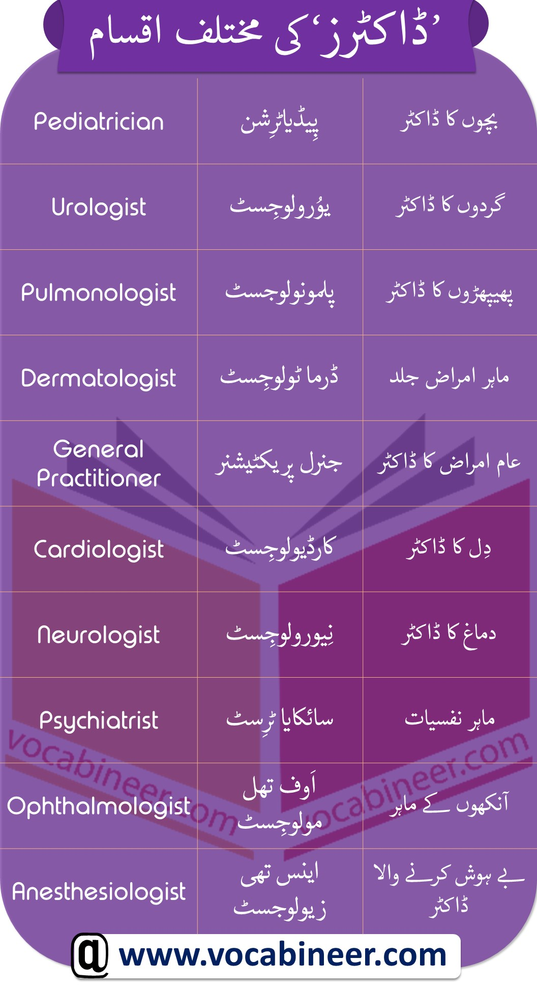 Common Types of Doctors in Urdu meanings