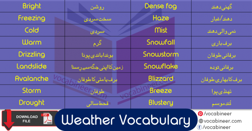Learn Weather Vocabulary Vocabulary List with Urdu Meanings and download pdf
