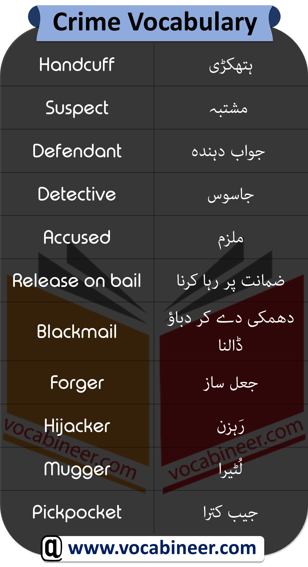 Crime Vocabulary which can help you prepare IELTS and other language tests with their Urdu and Hindi meanings.