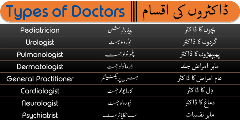 Types of Doctors with Urdu and Hindi Meanings